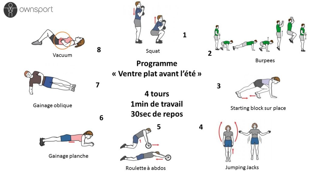 Circuit training pour ventre plat