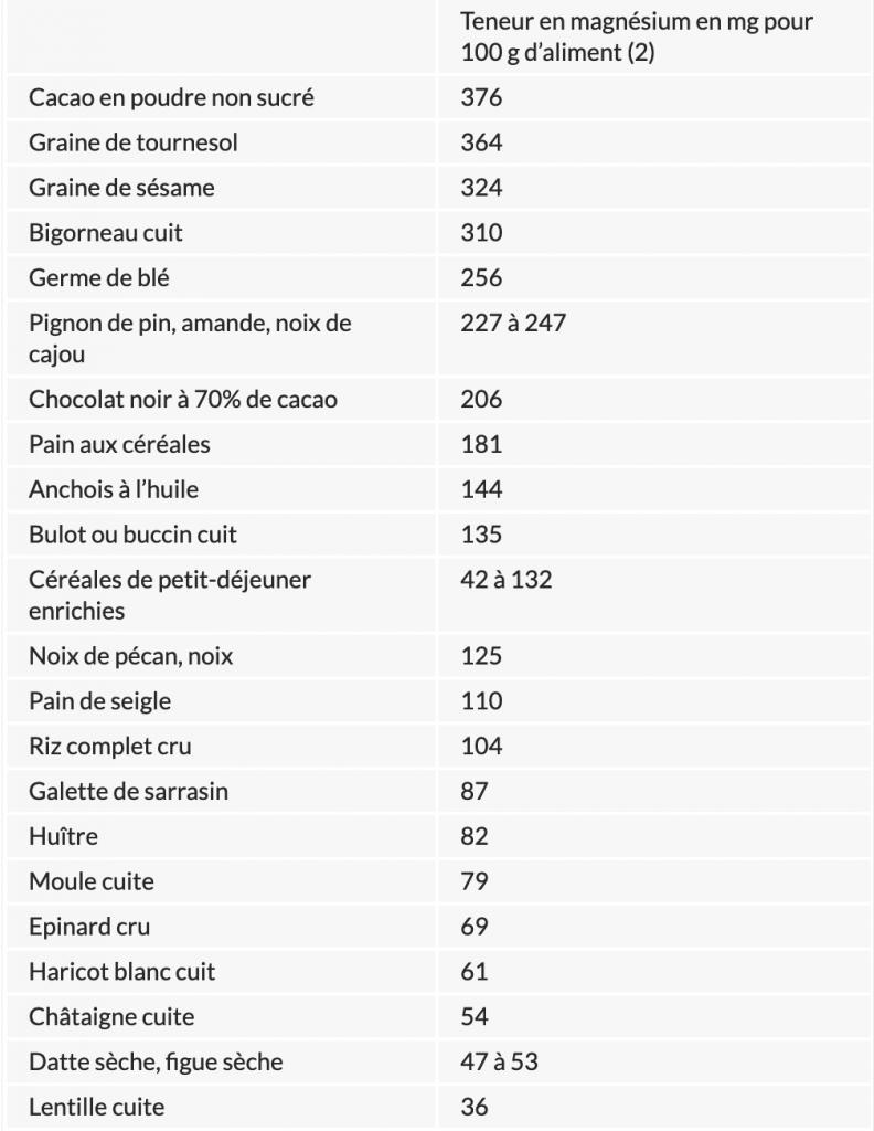 table des aliments riches en magnésium