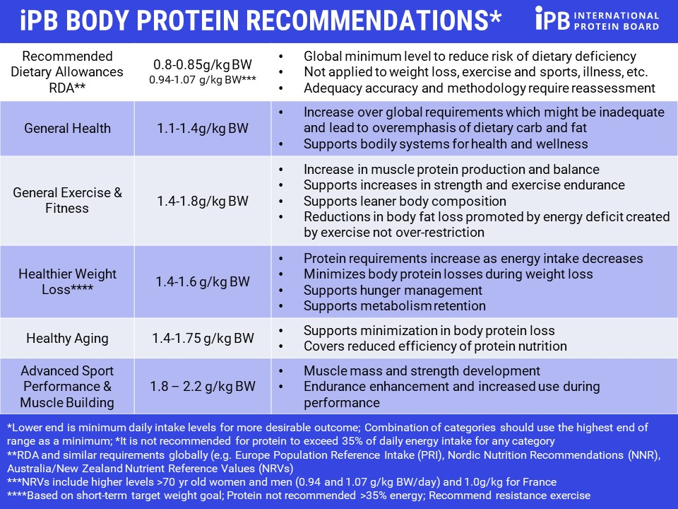 recommandations en protéines : alimentation pour se renforcer