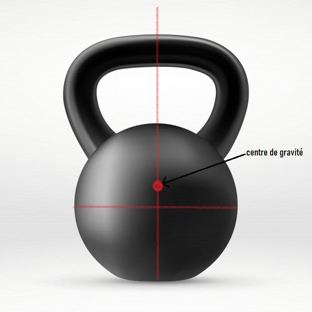 infographie : le centre de gravité d'une kettlebell