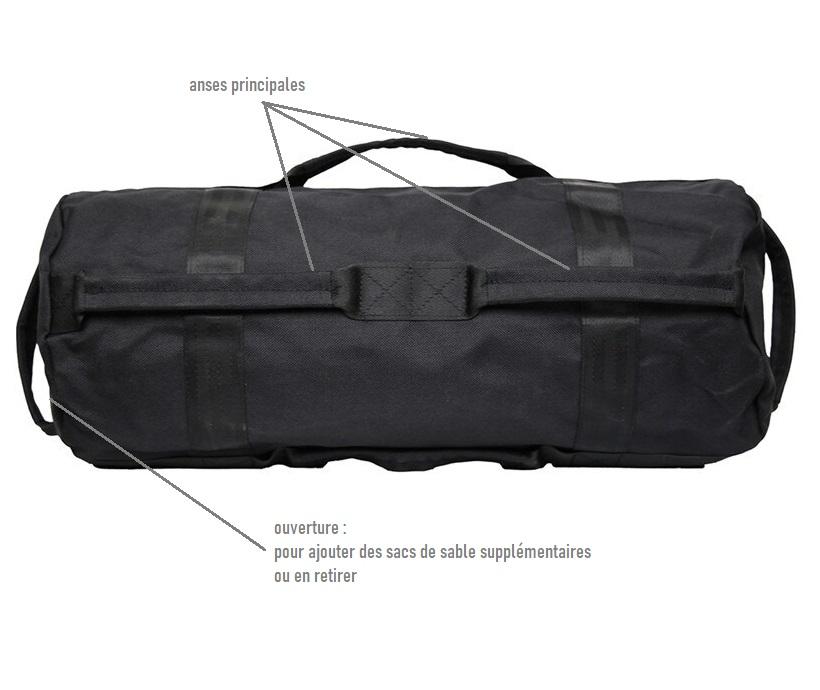 représentation d'un sandbag
