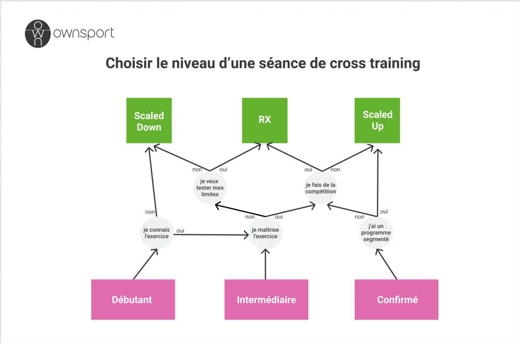 comment choisir le niveau d'une séance de cross training : scaled ou rx